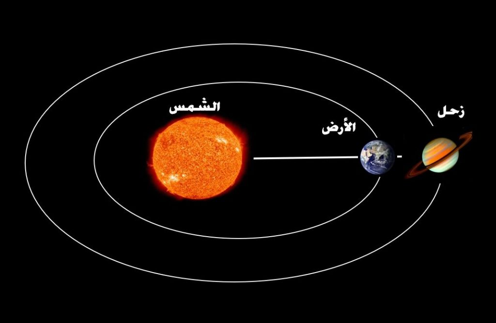 The planet Saturn with wonderful rings will reach its closest point to Earth in the sky of Qatar tomorrow, Monday